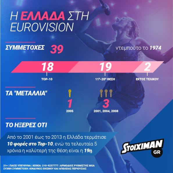 Eurovision final Stoiximan